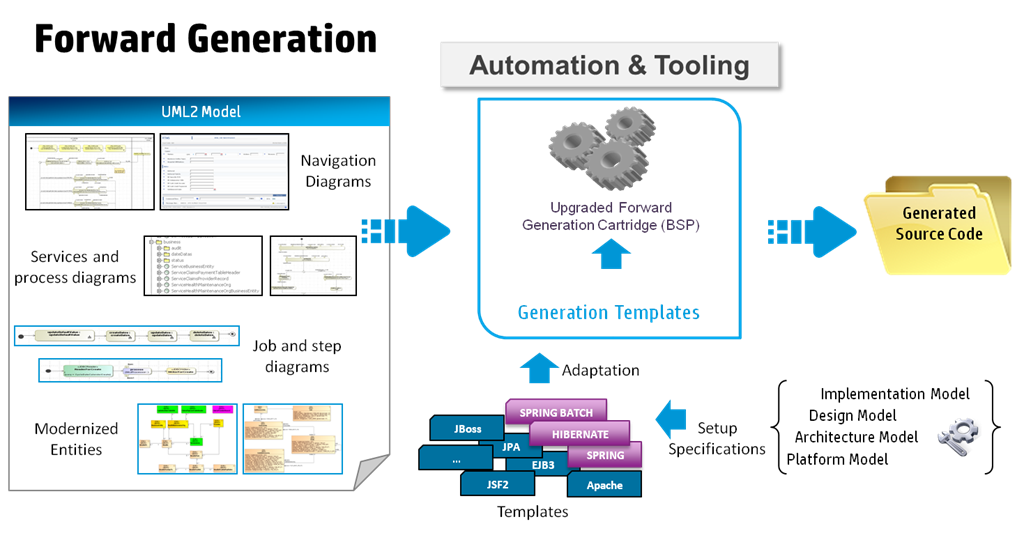 Application re architecture how to adapt automation tools to your in addition new transformation rules must be implemented when facing a paradigm gap between legacy architecture capabilities and new architecture malvernweather Images