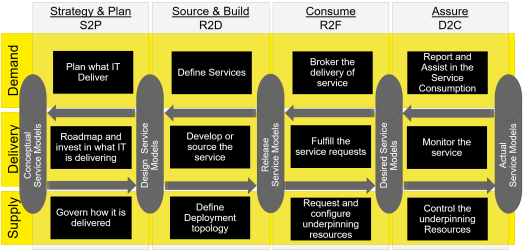 Building a hybrid functional reference architecture part 2 it4it but also require automation to ensure they can be provided to the user this automation is created through a service release blueprint in it4it malvernweather Images